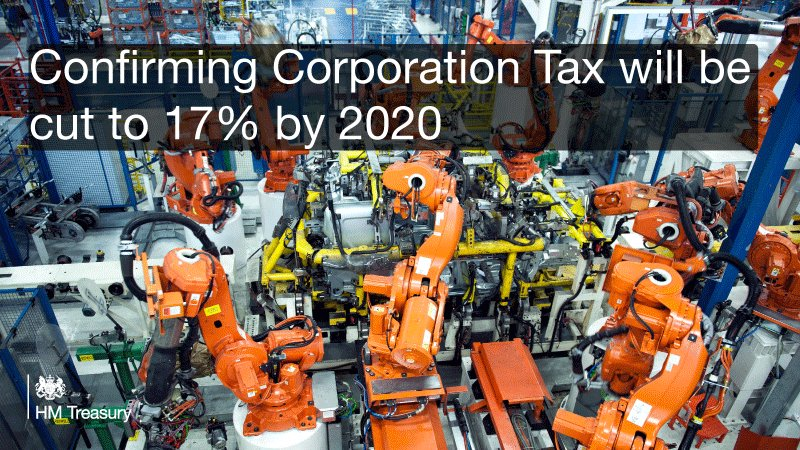 """Corporation Tax will fall to 17% by far the lowest rate of overall corporate tax in the G20"" #AutumnStatement https://t.co/gBzuZnRsEm"