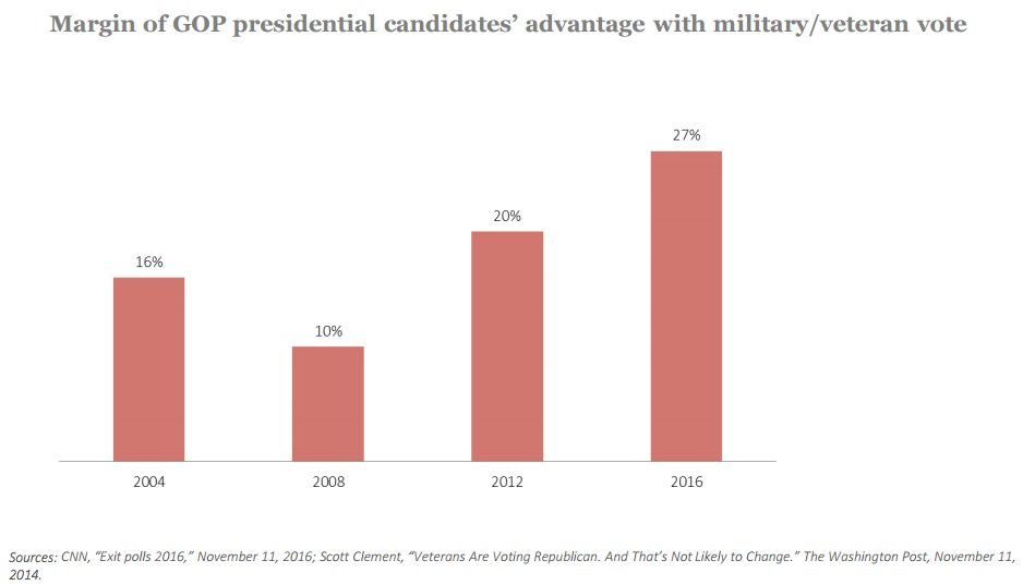 Trump performed better with military veterans than any of the past three GOP candidates: https://t.co/urnPMi5cWm