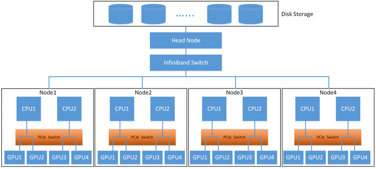 Deep Learning Performance with P100 GPUs