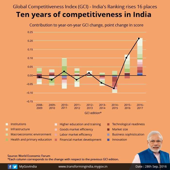 #TransformingIndia https://t.co/plCJsR2M0J