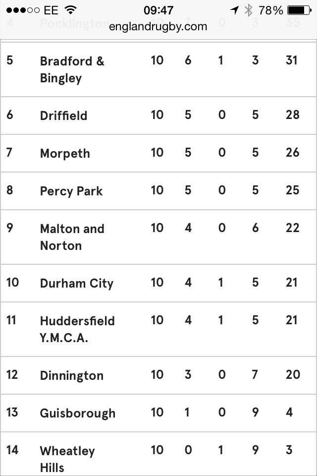 Durham City Rfc On Twitter Today S League Table 2 Places Up After