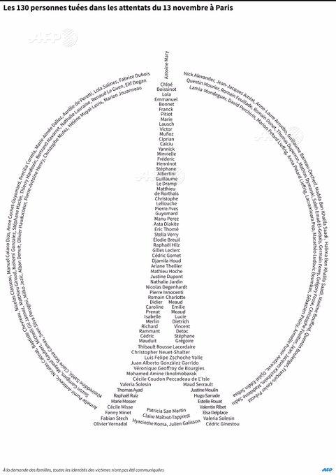 Attentats de Paris: les 130 personnes décédées #AFP par @AFPgraphics
