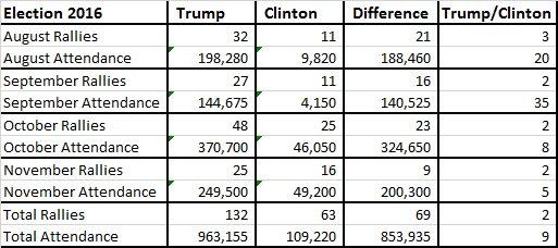 大統領選挙期間中、クリントンは集会を63回、トランプは132回開き、クリントンに109,220名、トランプに963,155名が集まった。 https://t.co/iTvHCjk7EL https://t.co/9RBfNrIEBr