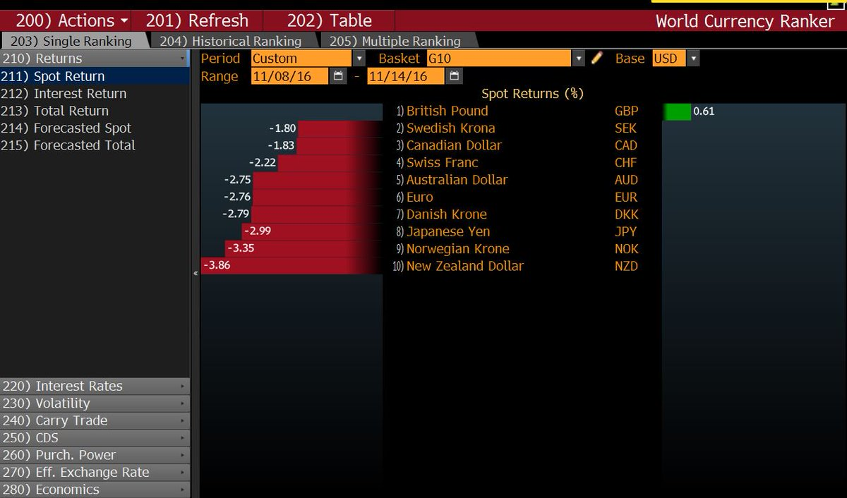 Worldfirst On Twitter Best Performing Currency In The G10 Since