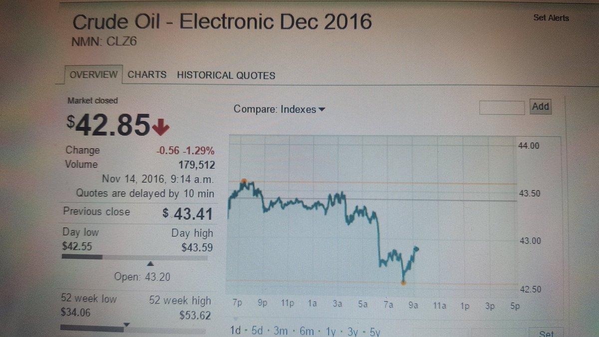 Brent Crude Oil 204 x 210 px