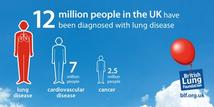 115,000 people are diagnosed with COPD each year. Tip of iceberg #WorldCOPDDay https://t.co/wJkw5VEArz https://t.co/w18bkYHn2X