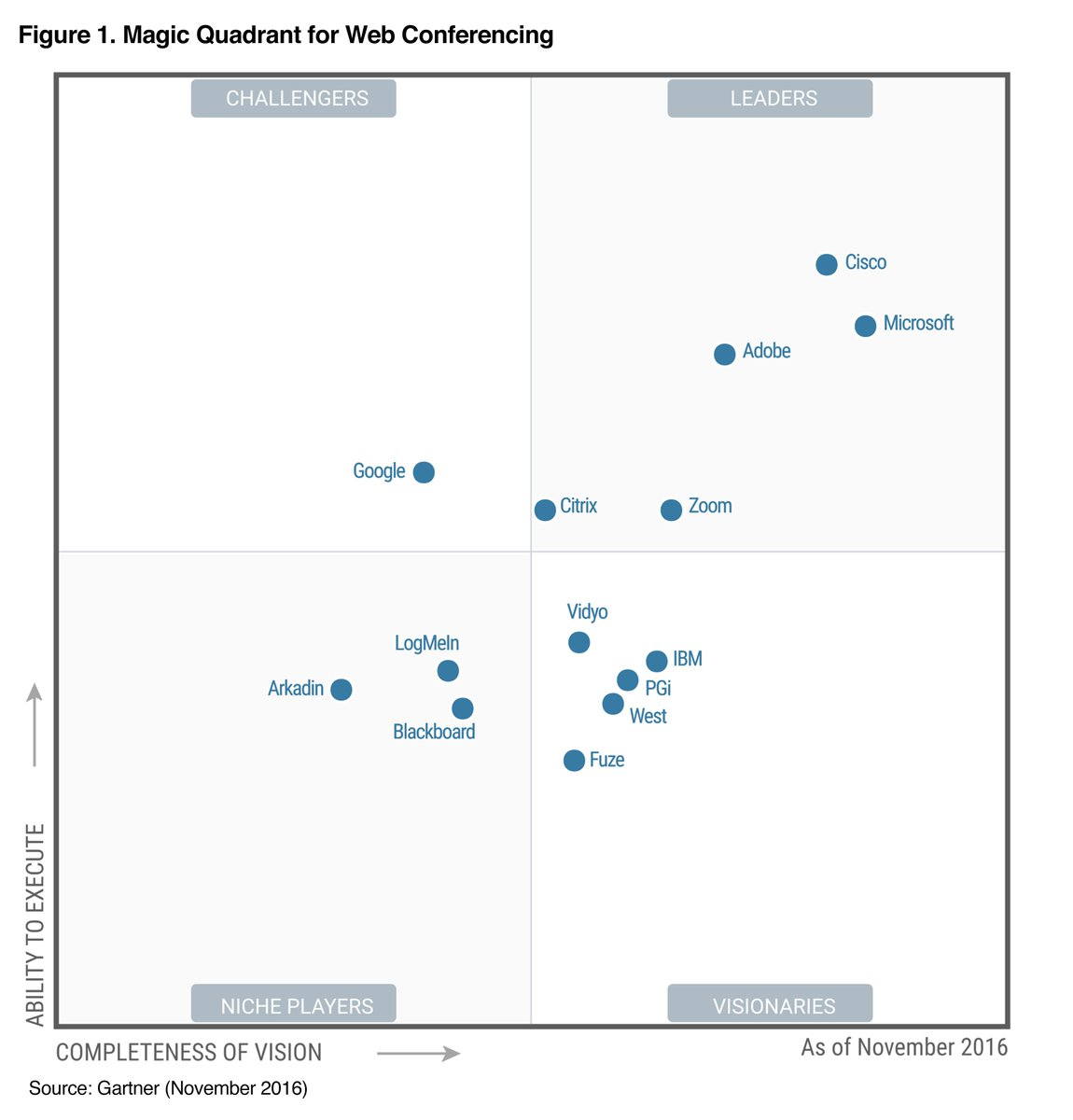 Zoom On Twitter Quot Gartner Magic Quadrant Zoom Recognized