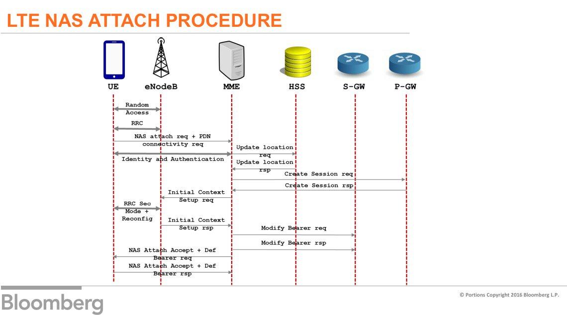 Radio Protocols For Lte And Lte Advanced Pdf