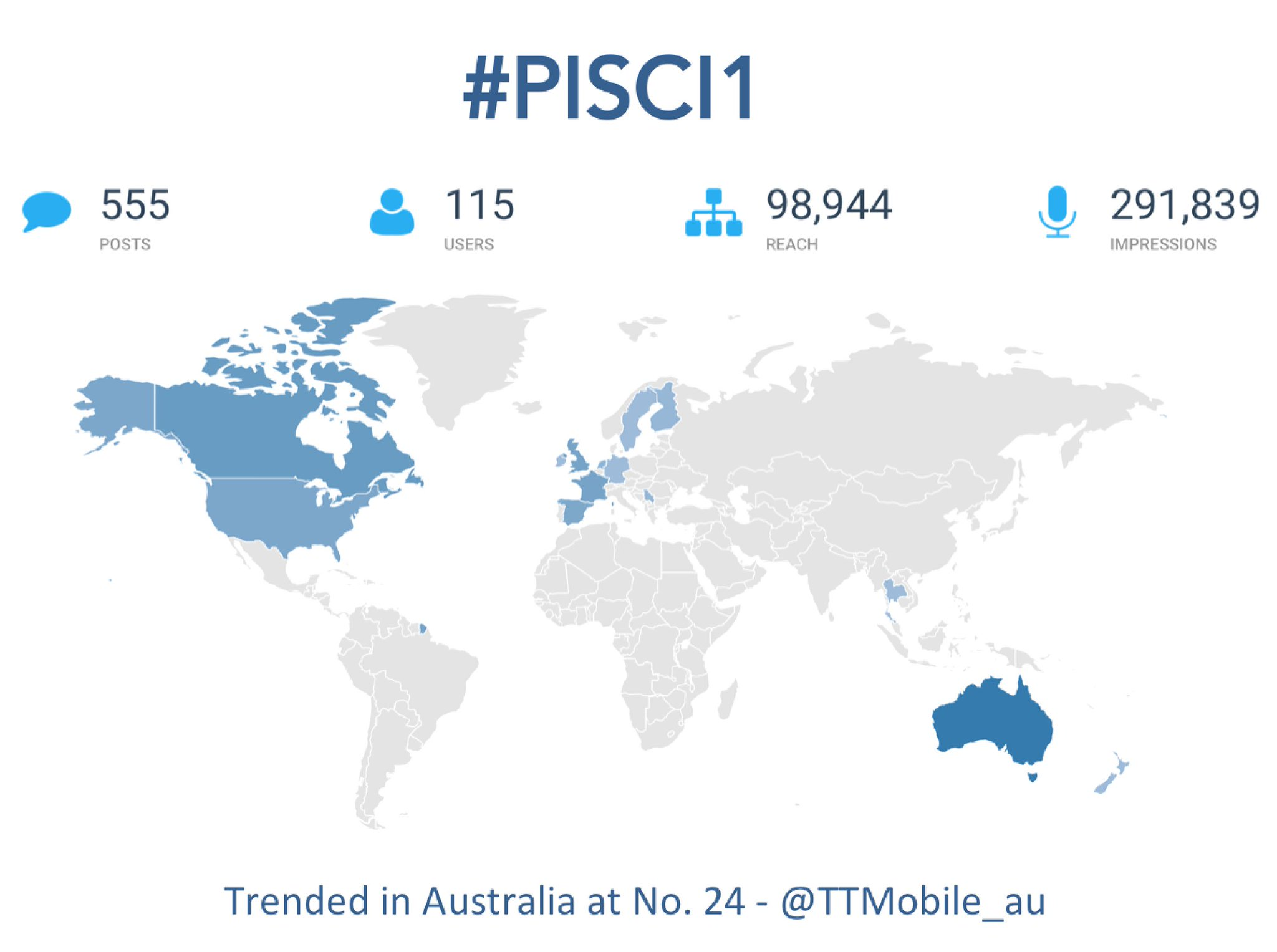 The @PhillipIslandNP #PISCI1 #TwitterConference and Research Symposium reached over 98,000 people! A great success for local research! https://t.co/LCMFEP6f90