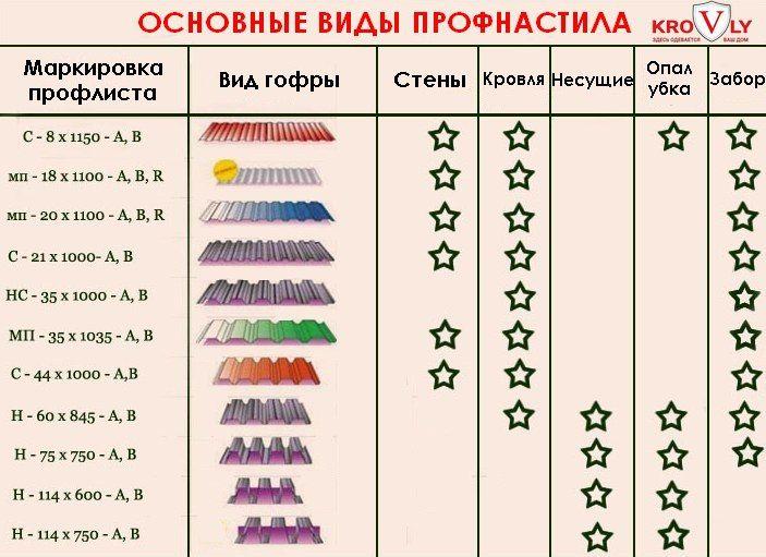 профнастил разновидности