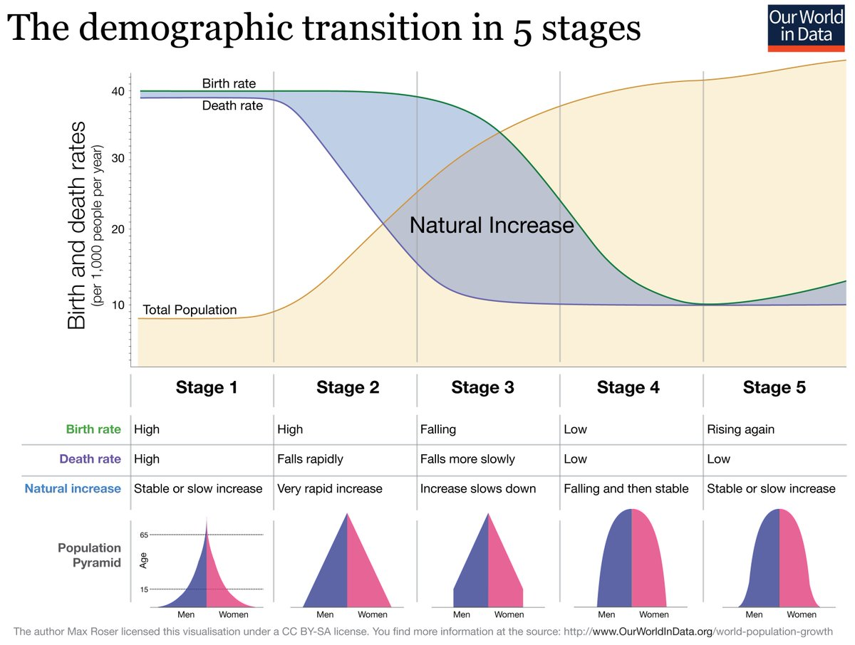 max roser on twitter new chart the five stages of the demographic