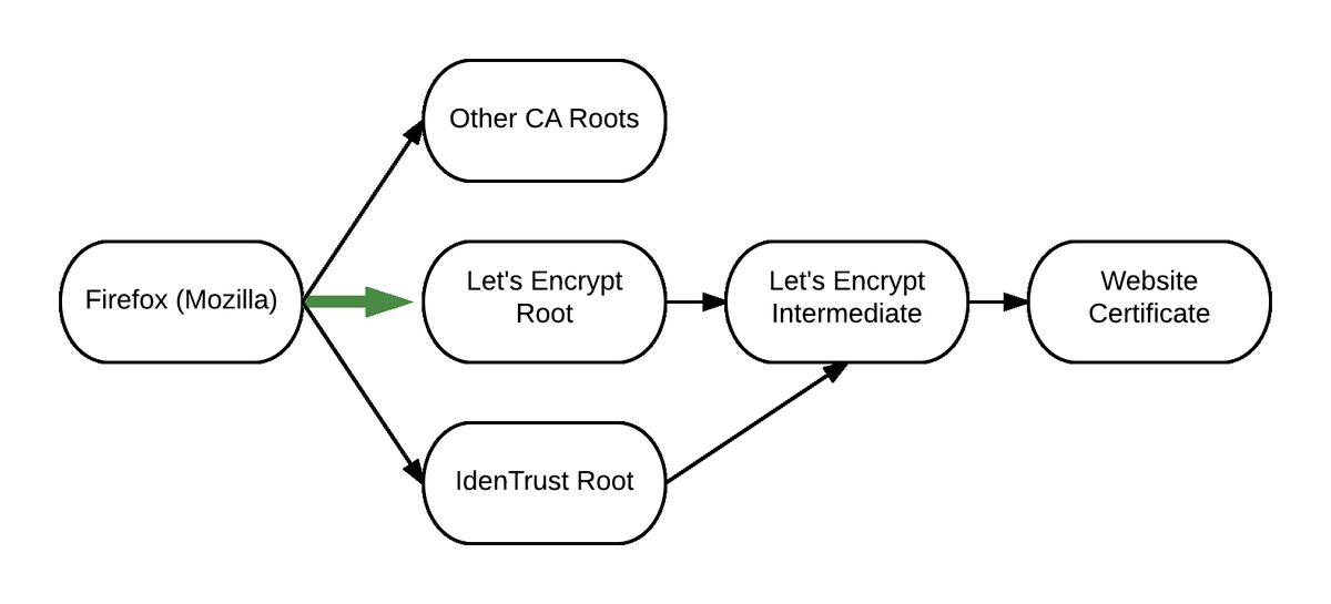 Let's Encrypt on Twitter:
