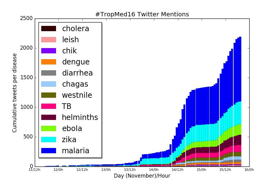 Update! Which diseases are people tweeting about at #tropmed16 @ASTMH? #helminths has made it into the top 5! Looking forward to tomorrow. https://t.co/7RfafpSoA5
