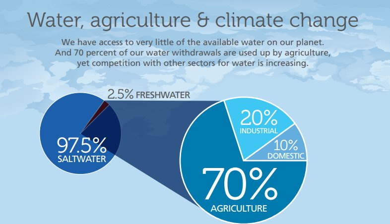 New #UNFAO Initiative: working to combat the e­ffects of #climatechange on #waterscarcity https://t.co/CB7PfbpMio https://t.co/99SSHdY74c