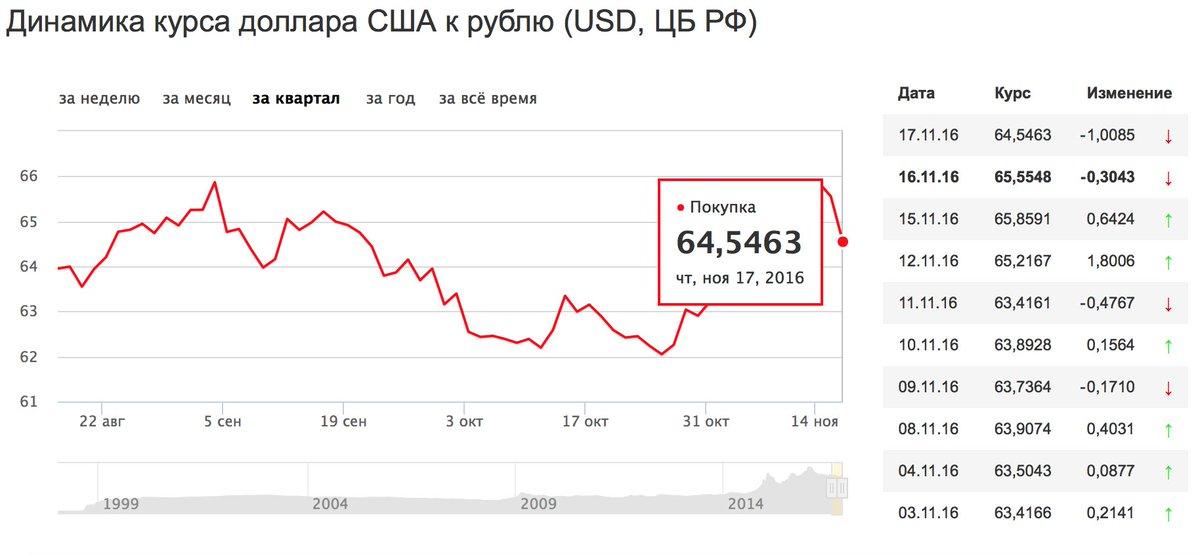 продажа доллара в оренбурге сбербанк Уфе