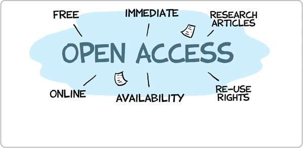 Open Access - Free, Immediate, Research Articles, Online, Re-Use