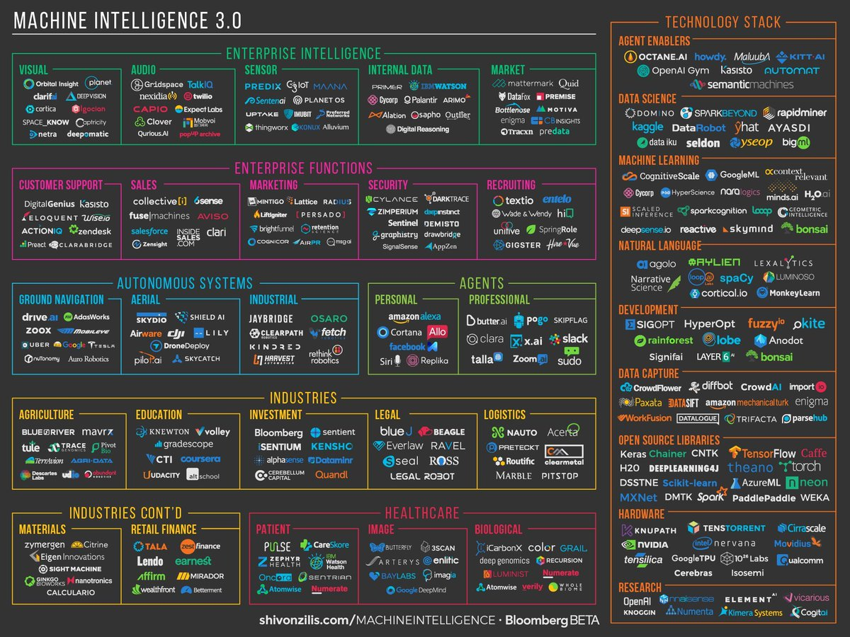 Machine Learning and AI Market Landscape, 2016
