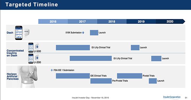 Omnipod Dash : Timeline gen OmniPod Dash platform file FDA mid