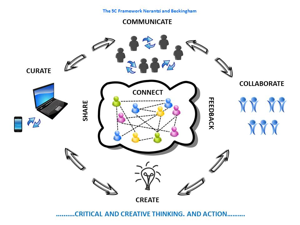 A1 As a teacher I am motivated to use technology to help students connect, communicate, curate, collaborate and create #LTHEchat https://t.co/tcG6KK0Nwv