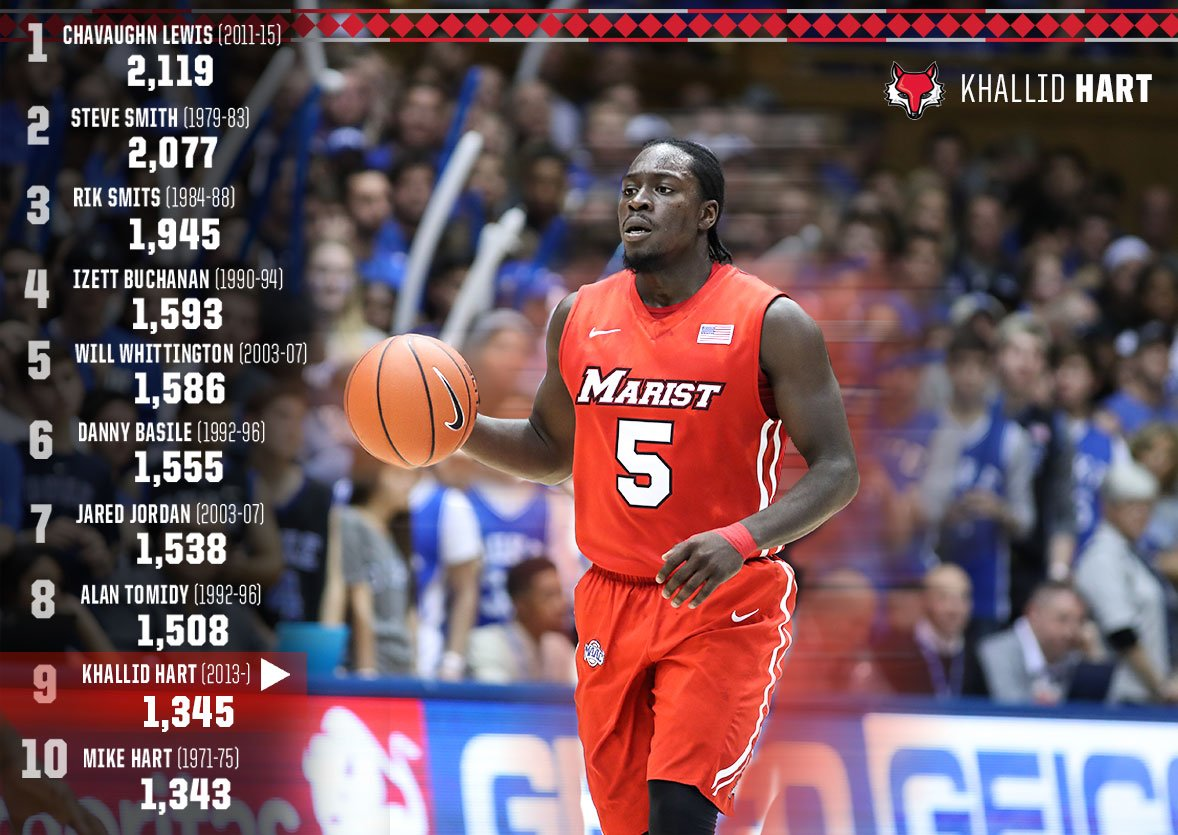 "Marist Basketball on Twitter ""Khallid Hart climbing up the record"