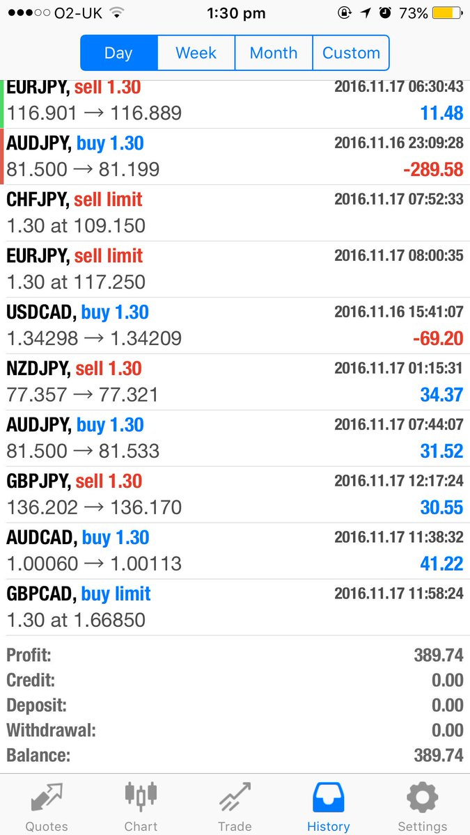 Forex trading profit telegram