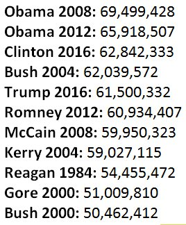 .@HillaryClinton has now gotten more votes than anyone to run for president than @BarackObama https://t.co/qB7R88XF5V