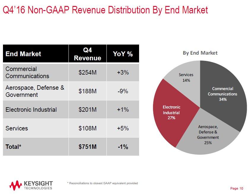 Keysight fiscal Q4 financial results.