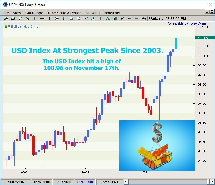 Top forex signals on twitter