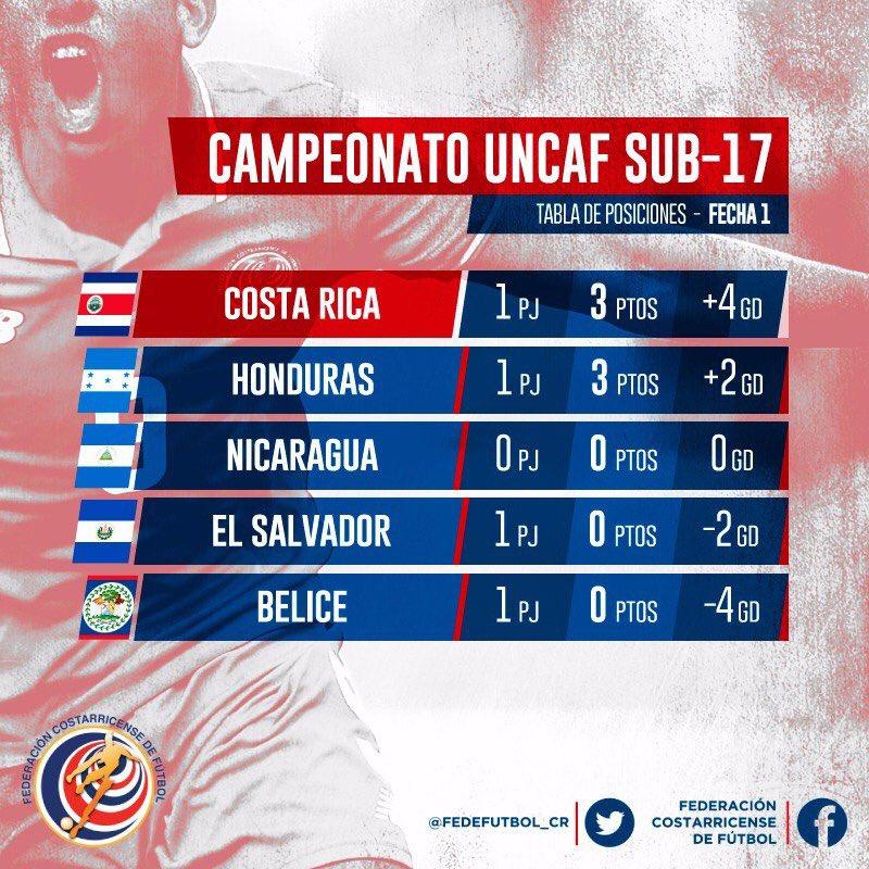 Eliminatorias de centroamerica rumbo al mundial sub17 de india 2017. El Salvador 0 Honduras 2. CxhKdXWVQAAmroY
