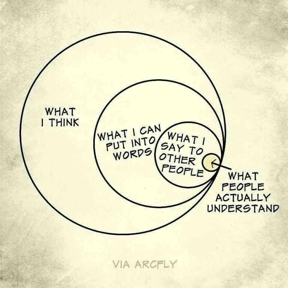 How we really communicate (via Mike Shafron) - https://t.co/Tqla905EAP