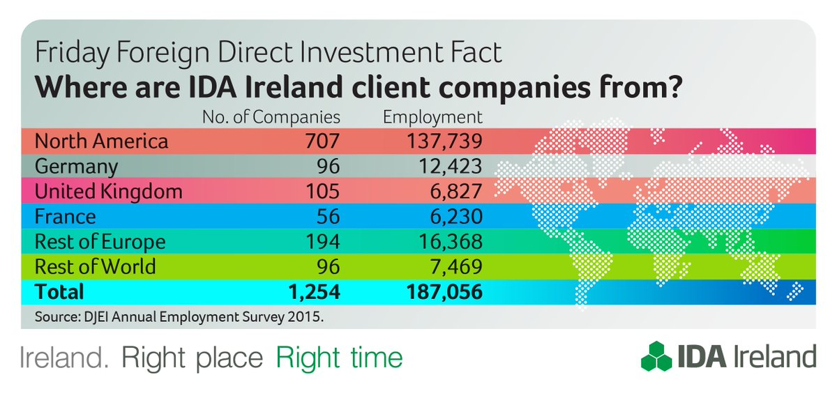 foreign direct investment in ireland Fdi in figures after sweden, ireland is the second most attractive country in terms of fdi per european union capita the structure of fdi has undergone through a transformation, the low value-added activities have been reduced to the profit of r & d and upscale services (engineering, information and communications technologies, pharmaceutical products, medical technology.