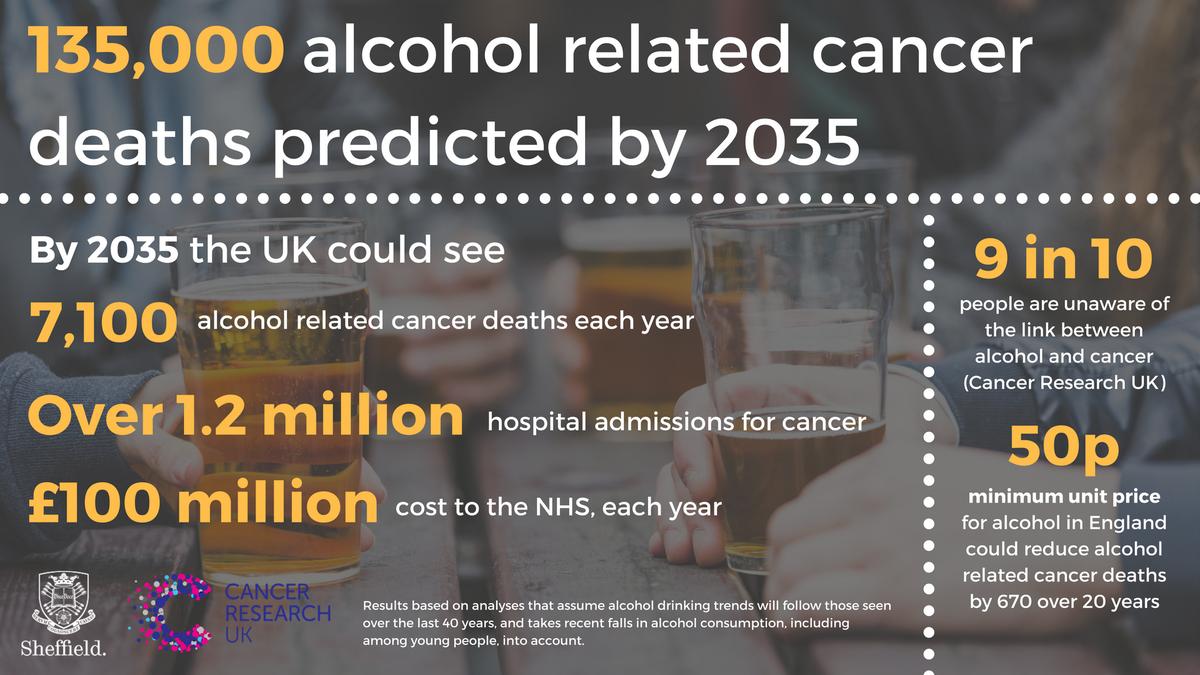 3a4fa9a3cec New report  ScHARRSheffield  CR UK http   www.sheffield.ac.uk news nr alcoho l-related-deaths-1.662985 …pic.twitter.com wybR1VAeKQ