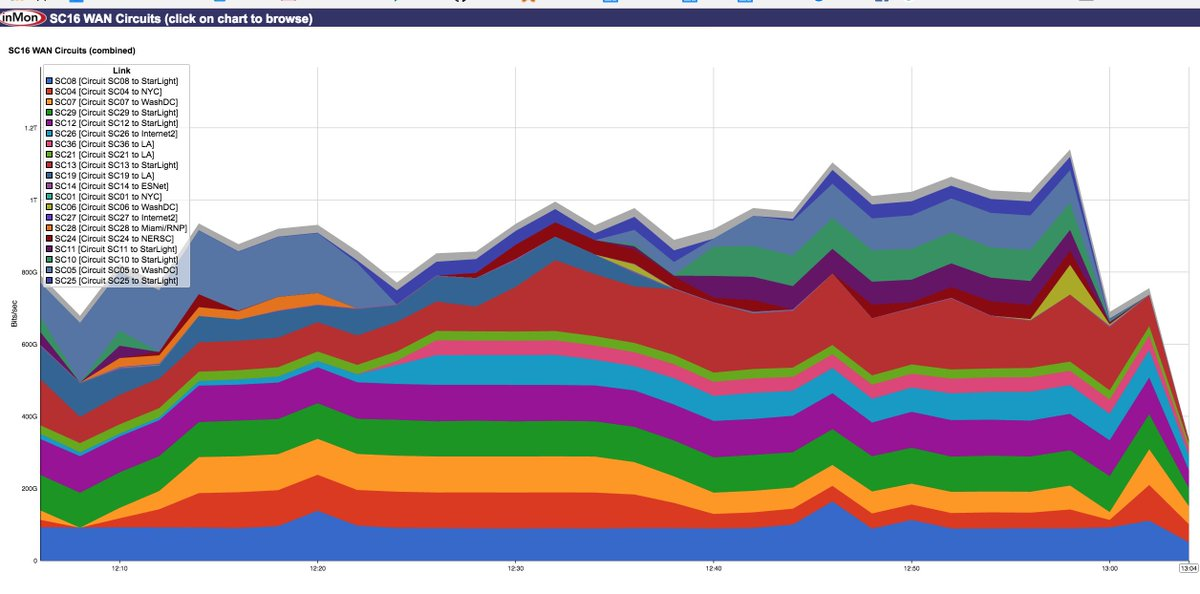 #SC16 and #SCinet set a new record, pushing more than 1.2 Terabytes of traffic over the show floor. https://t.co/x1lGOoni2n