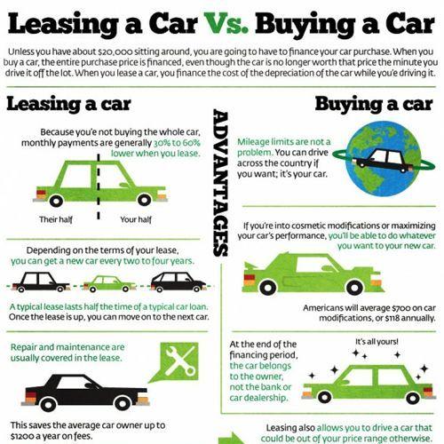 lease car vs buying