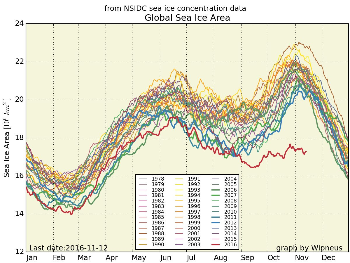 This is a graph of total global sea ice. The red line is this year. Something is very very wrong.