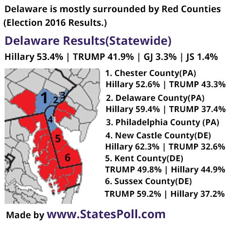 Delaware is mostly surrounded by Red Counties. (#Election2016 Results) Analysis by https://t.co/zQa5eKZH23 #TrumpTrain #Trump2020 #MAGA #DJT https://t.co/FJuZkDE3AG