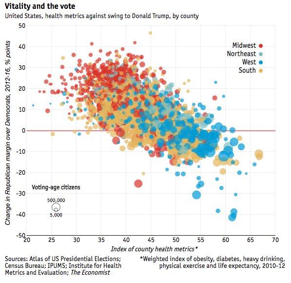 Best predictor of county-level swings toward Trump? Poor health. https://t.co/SmKqJgkhiv https://t.co/GtSrQV5wLk