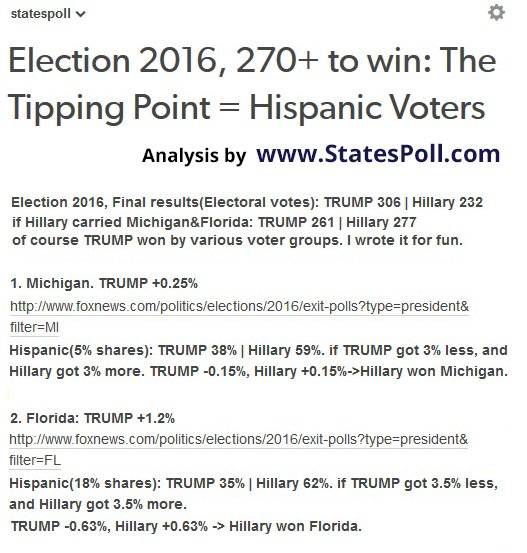 #Election2016, 270+ to win: The Tipping Point = Hispanic Voters  Analysis by https://t.co/zQa5eLhhTB #TrumpTrain #Trump2020 #MAGA #DJT https://t.co/FH2mz2TtWA