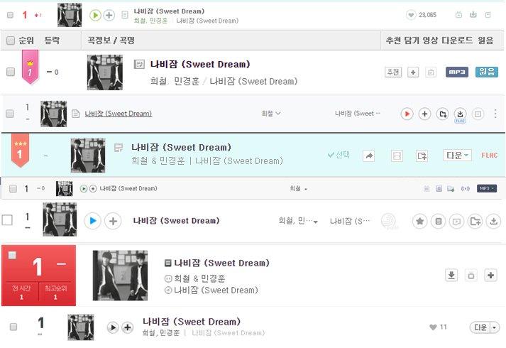 #나비잠 #SweetDream ตอน11PM All kill!!!🎉 #1 Melon #1 Mnet  #1 Bugs #1 Genie #1 Olleh #1 Soribada #1 Naver #1 Monkey3 แคปเก็บไว้เป็นความทรงจำ~👏🏻