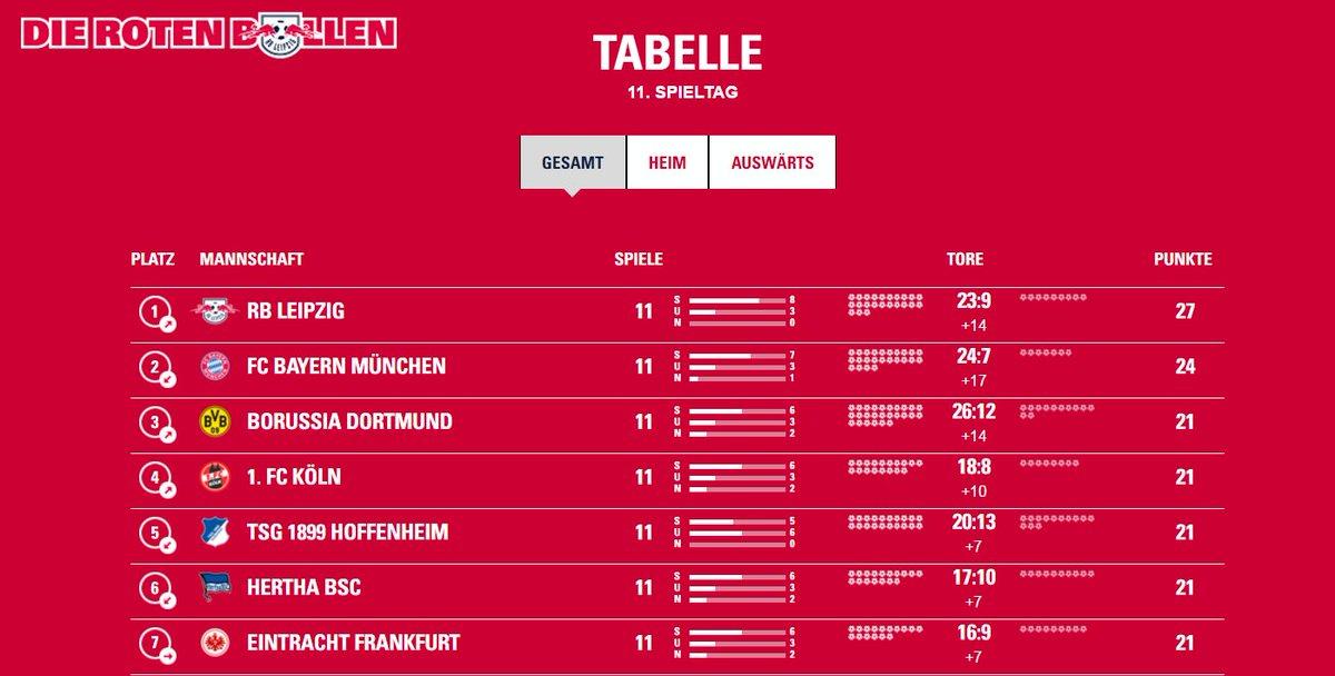 Tabelle 1 Bundesliga 2021 16