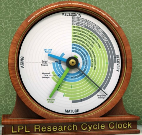 npl business cycle