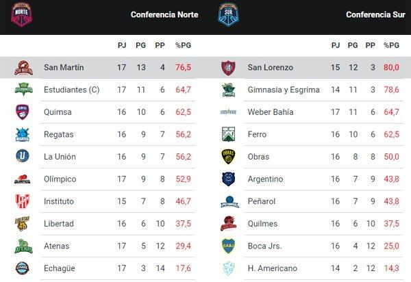 Así está la clasificación de la Liga Nacional tras la jornada del domingo
