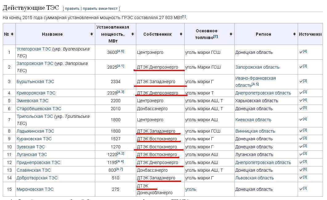 """Оснований для проведения пересчета по большинству платежек """"Киевэнерго"""" нет,  - замглавы КГГА - Цензор.НЕТ 7114"""