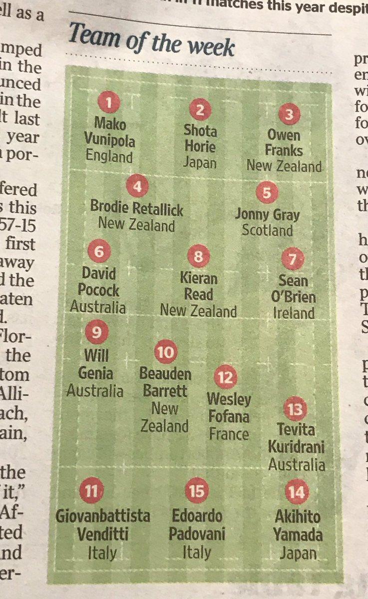 英タイムズ紙が選ぶ今週のベスト15にラグビー日本代表からHO堀江とWTB山田が選出!FLにはポーコック(豪州)も選ばれているので、パナソニックから3人(^^)/  #rugbyjp https://t.co/GRZ6CkaRJa
