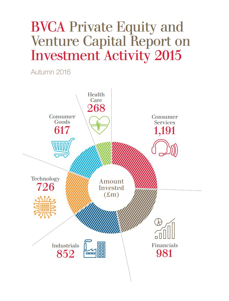 Have you seen our latest Private Equity and Venture Capital Report on Investment Activity? https://t.co/0CgowVnxZu https://t.co/4dBLhiTVvr
