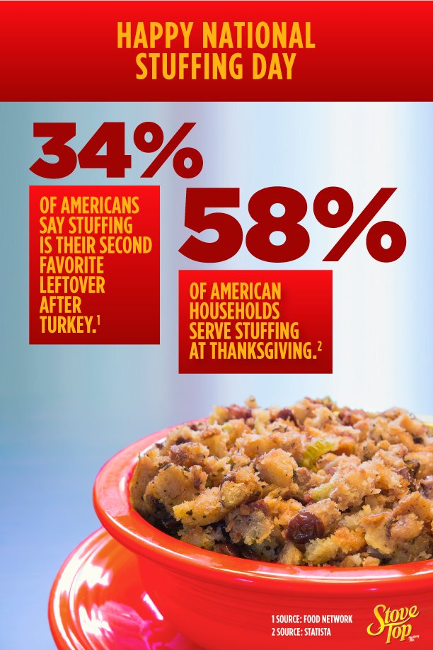 66% of Americans have terrible taste in leftovers. #NationalStuffingDay
