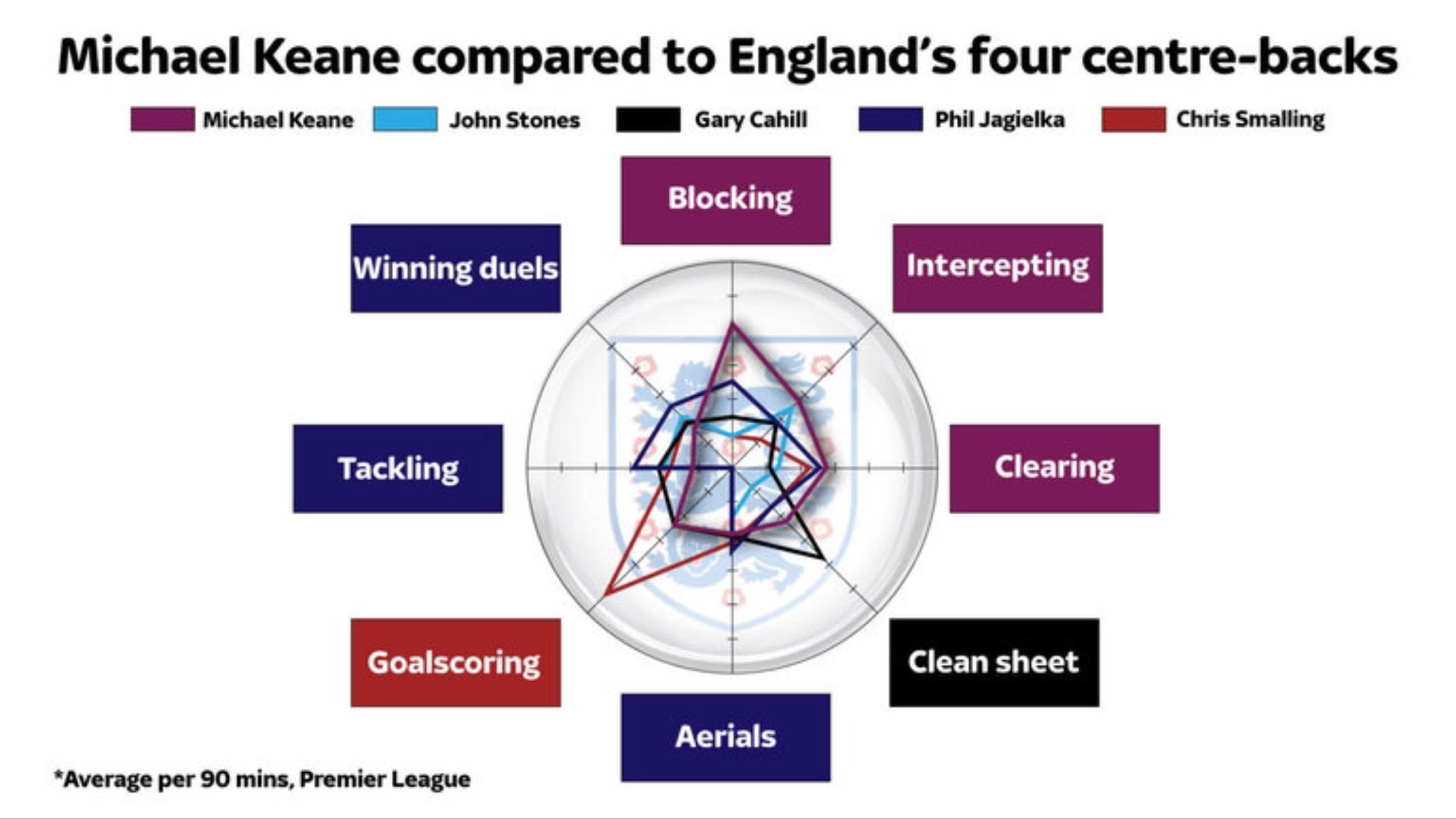 Interesting stats on #England's four centre backs..... https://t.co/FODtySg1bq