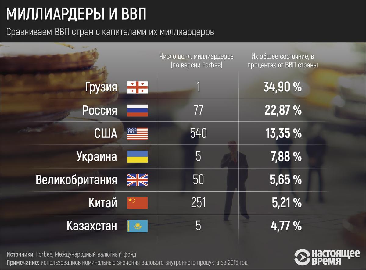 миллионеры в россии количество материал без