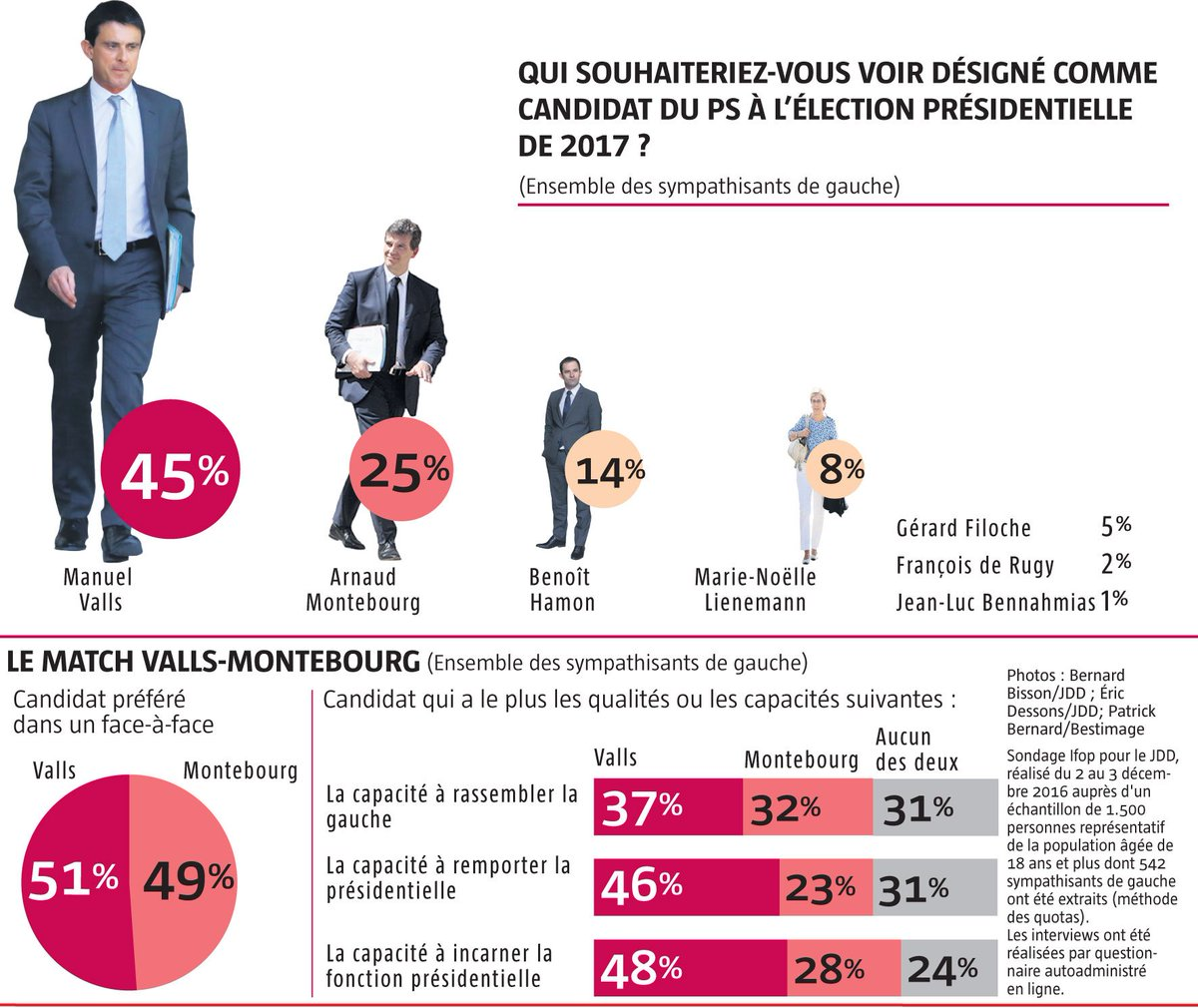 sondage manuel valls est le candidat favori des sympathisants de gauche pour la pr sidentielle. Black Bedroom Furniture Sets. Home Design Ideas