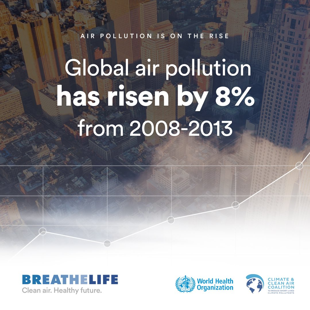 Global #airpollution has risen by 8% from 2008-2013 https://t.co/7jZZNIJ0bo #BreatheLife